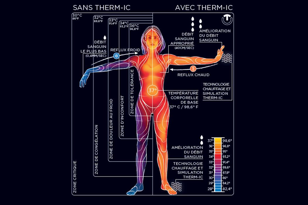 principe-thermorégulation-corps