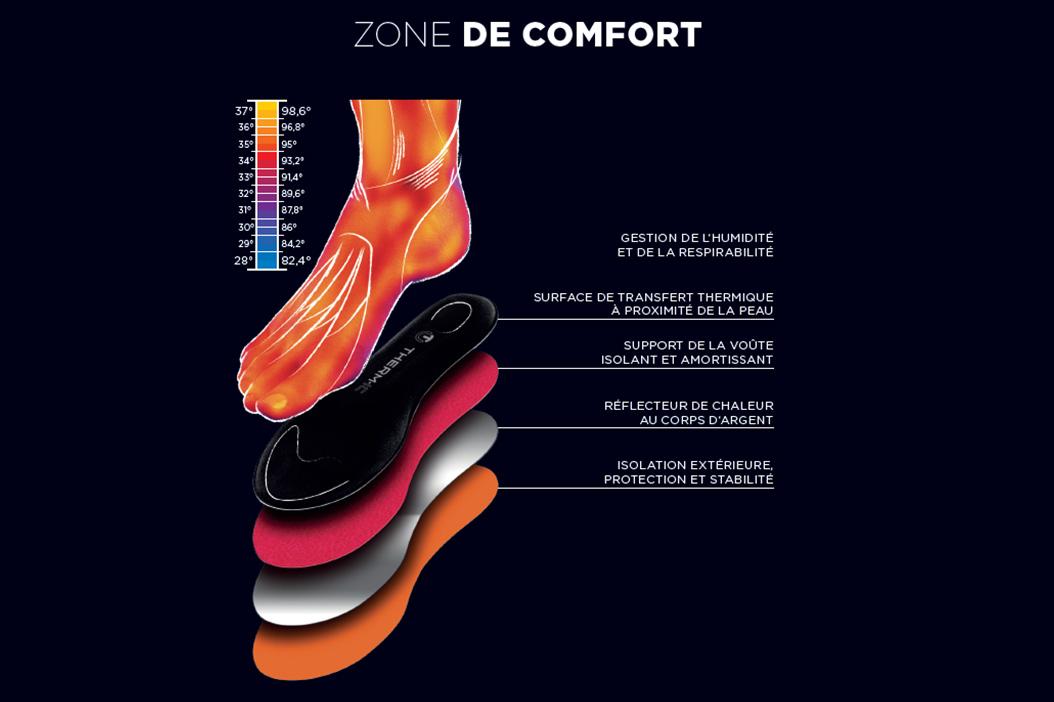 confort-maintien-vos-pieds